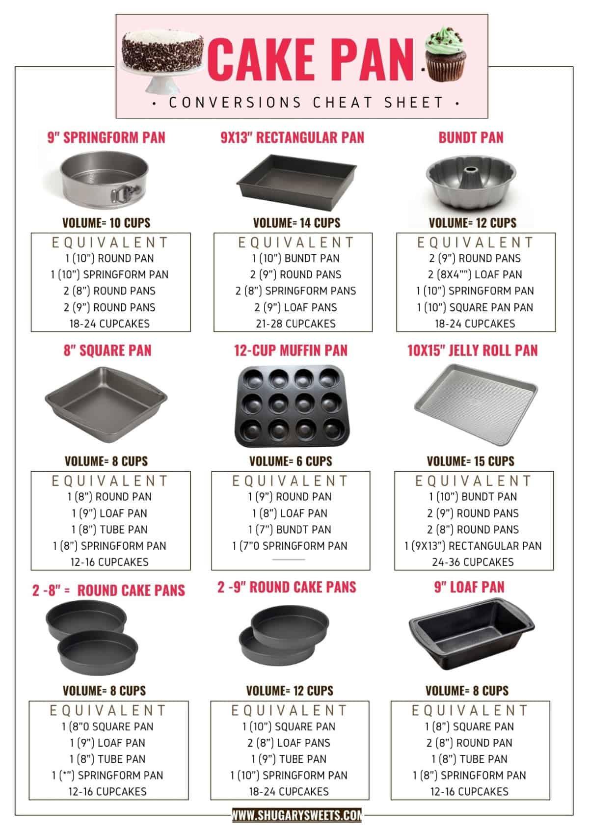 Baking pan cheat sheet for cakes.
